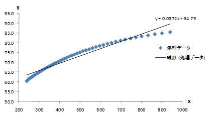 Excelデータ分析の基本ワザ (40) 近似曲線を ...