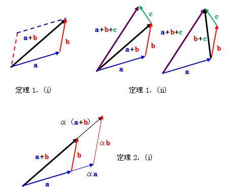 と スカラー ベクトル 仕事がスカラー量で力積がベクトル量なのは何故ですか?両者の違いは力(こ